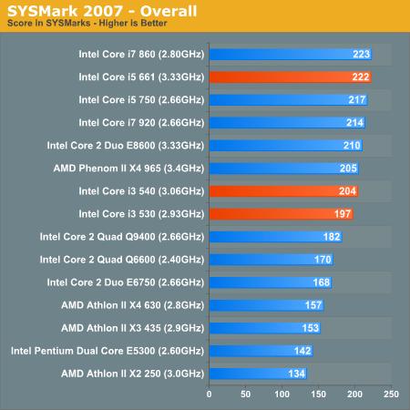 SysMark kopējais sistēmas veiktspējas rezultāts