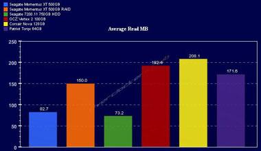 Average Read
