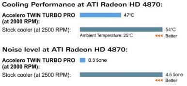 Twin Turbo Pro veiktspēja