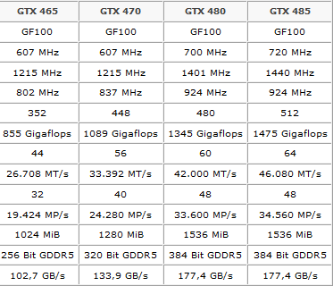 Iespējamās GTX485 specifikācijas