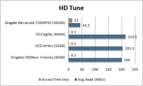 Kingston SSDNow HDTune rezultāti