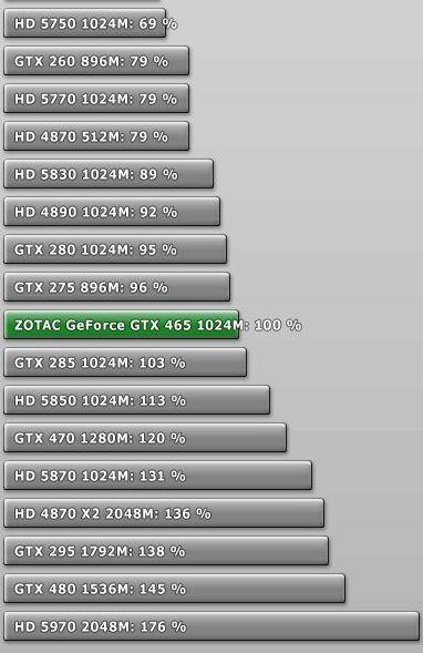 GTX465 veiktspējas kopsavilkums